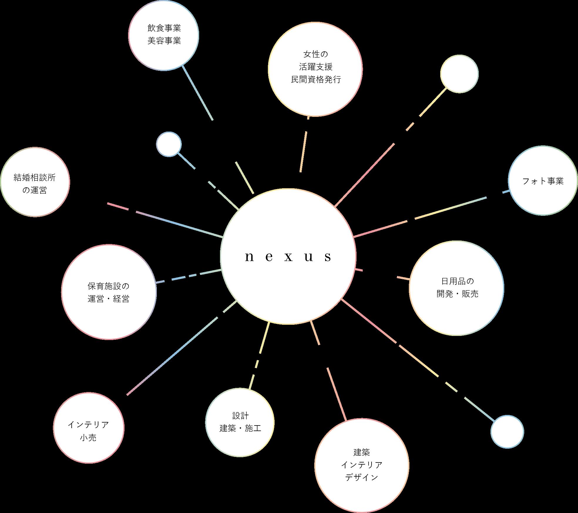事業内容のイメージ